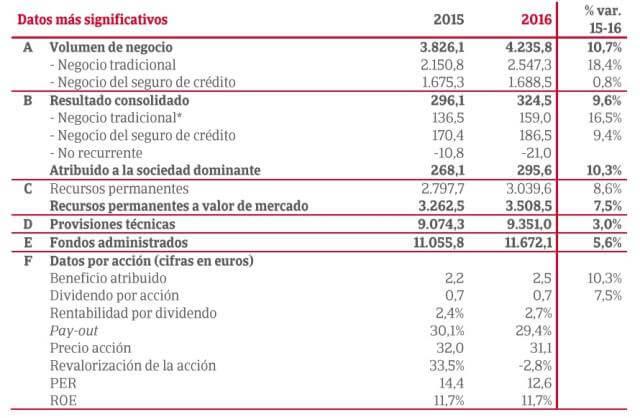 Cuentas de resultados del ejercicio 2016 de Catalana Occidente