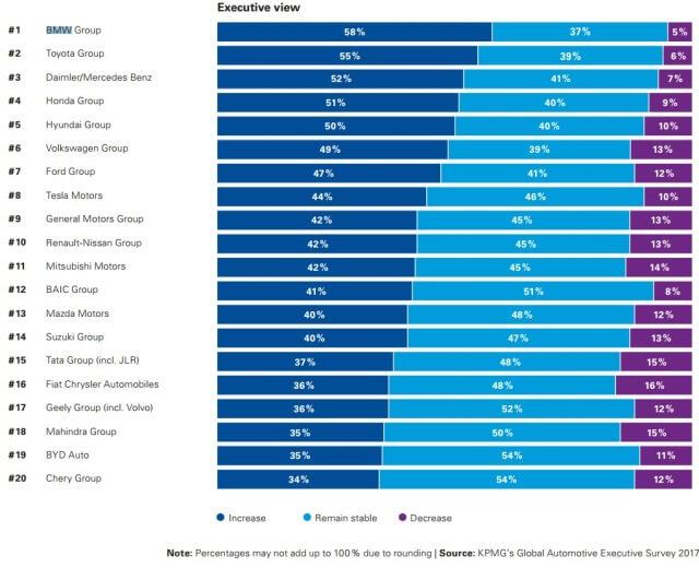 gráfica de estudio sobre automoción 2017