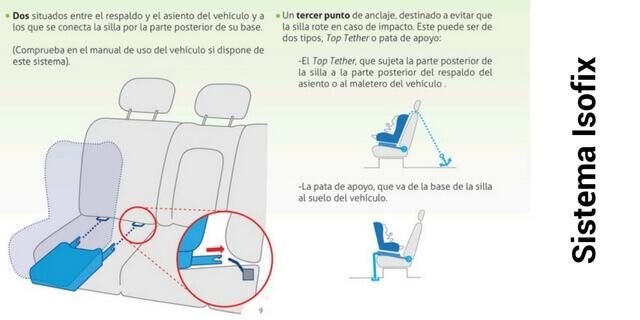 sistema isofix para sillas de coche
