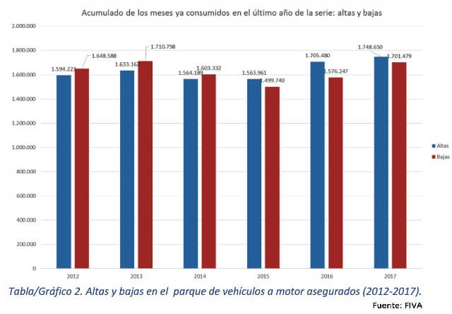ALTAS Y BAJAS VEHICULOS ASEGURADOS 2012-2017