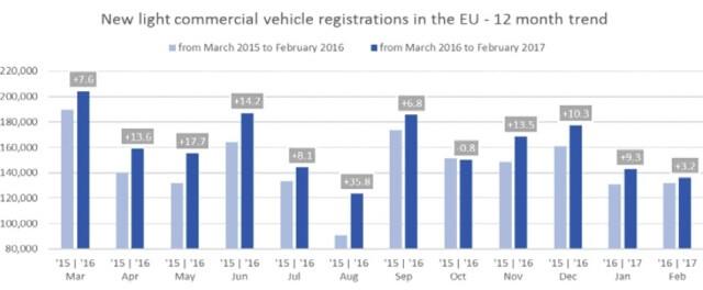 grafico ventas vehiculos industriales ligeros enero y febrero 2017