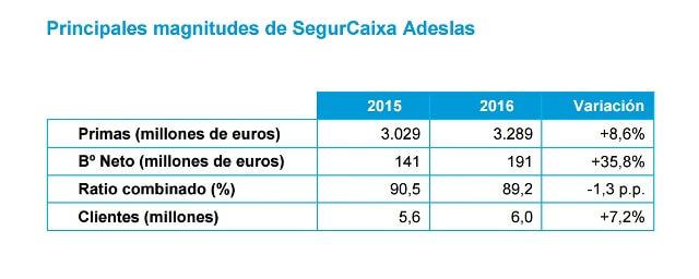SegurCaixa Adeslas tabla de magnitudes 2016
