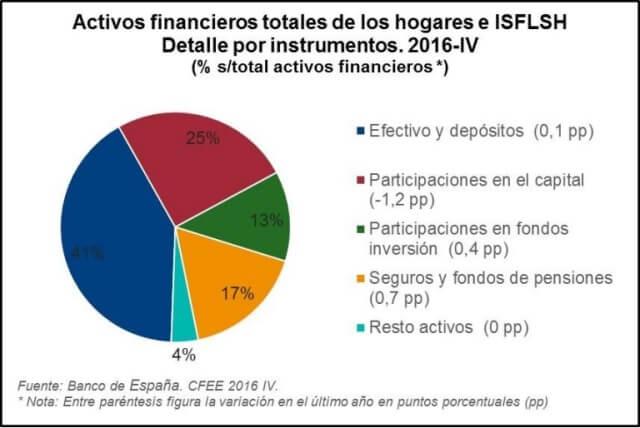Activos financieros totales- El gráfico muestra cómo crecen los fondos de pensiones y los seguros hasta el 17%