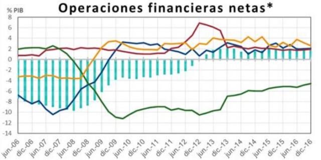 informe operaciones financieras banco de España 2016