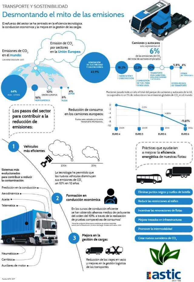 Infografía sobre las emisiones de CO2 del transporte profesional