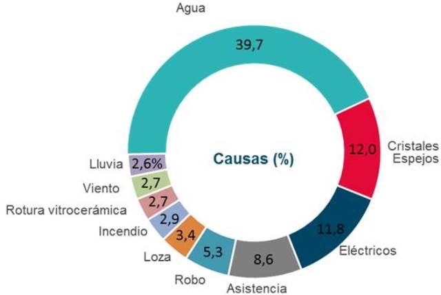 Principales causas de uso del seguro de hogar en España en 2016 (datos: AXA)