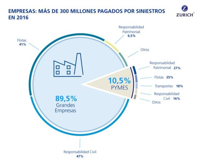 infografía de siniestros de clientes empresa de ZURICH