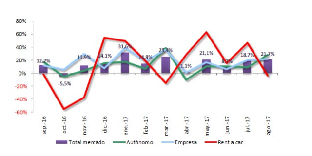 Gráfico de matriculaciones (ANFAC).