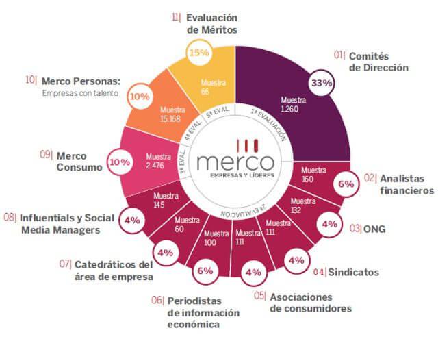 Metodología utilizada por Merco Talento