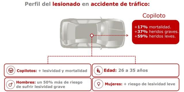 Perfil heridos accidente de tráfico