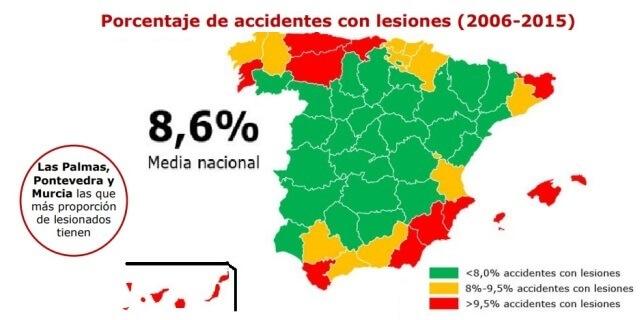 Porcentaje de accidentes con heridos