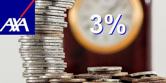 AXA bonificará hasta un 3% a los clientes que se lleven su plan de pensiones con la compañía