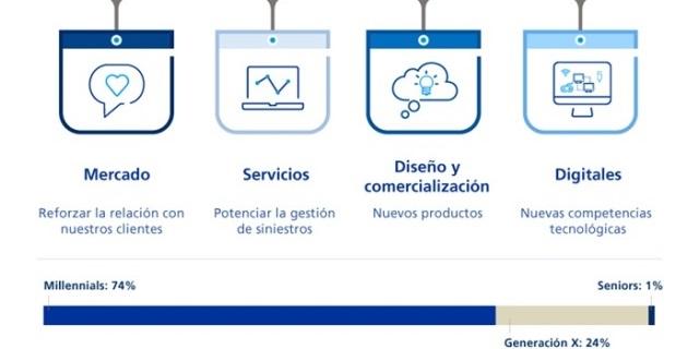 infografía ZURICH contrataciones de millenials para transformación digital de la compañía
