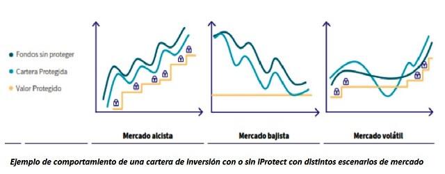 Gráfico iProtect