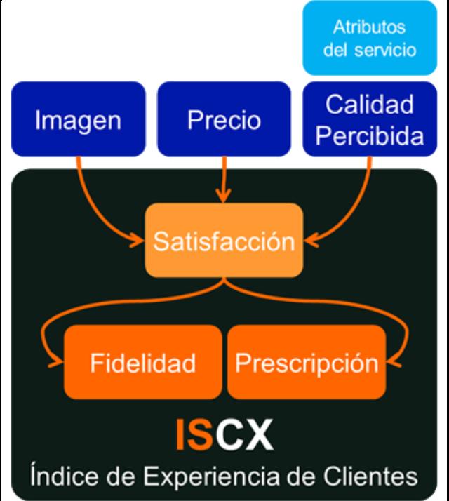 Esquema ISCX elaborado por STIGA y en el que ha salido galardonado SANTALUCÍA