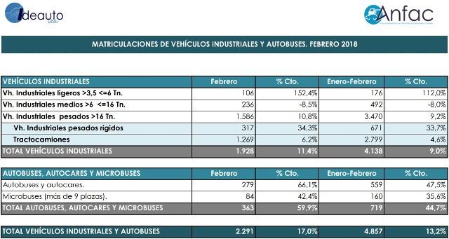 datos crecimiento matriculaciones vehículos industriales febrero 2018