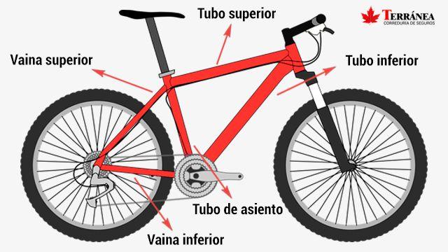 Las partes de una bici en la zona del cuadro.