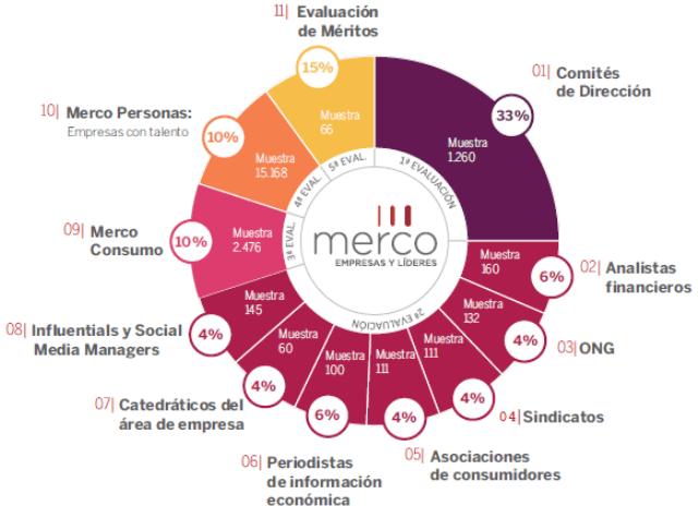 Metodología de los ranking de MERCO