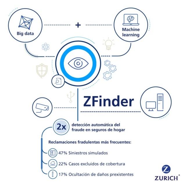 ZFINDER es la IA que detecta el fraude al seguro del hogar en Zurich