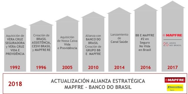 evolución MAPFRE en Brasil