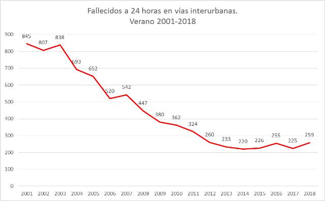 gráfico fallecidos en carreteras españolas 2001 a 2018