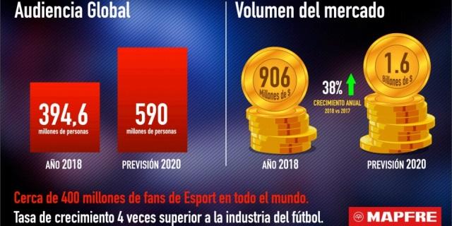 AUDIENCIA MUNDIAL DEL MERCADO DE LOS ESPORTS