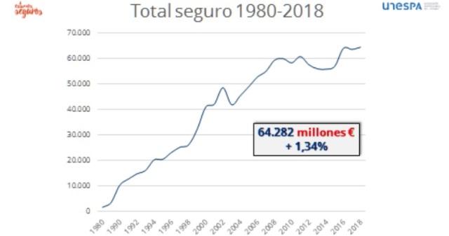 Evolución del negocio asegurador desde 1980