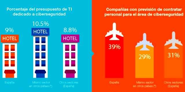 Hiscox Cyber Readiness Report 2019 sector turismo y de ocio