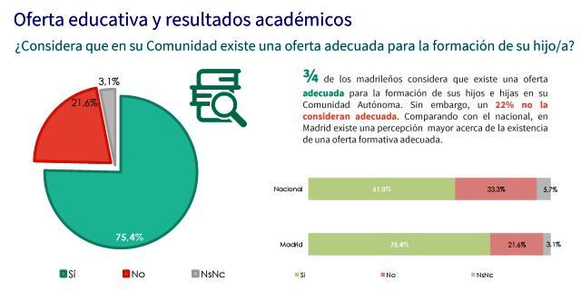 Resultados_Educa2020_Madrid- sobre educacion en madrid