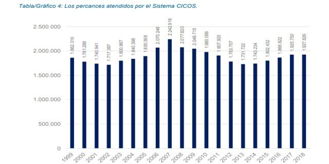 percances de chapa atendidos por CICOS desde 1999