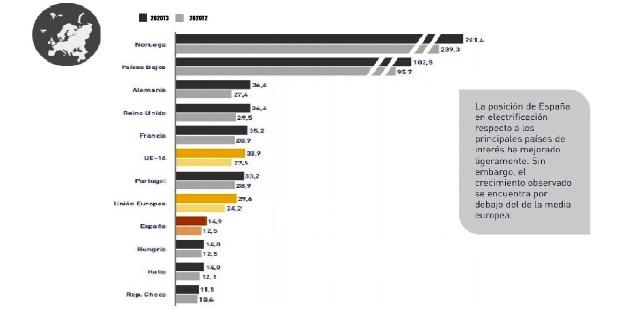 barometro electro-movilidad europa espana ranking